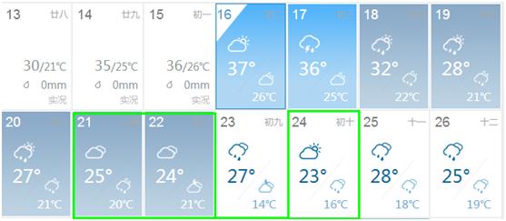 梅雨季来临,我们需要准备什么装备?