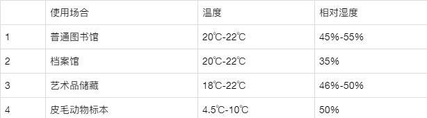 物件保管及不同场所对环境湿度的要求